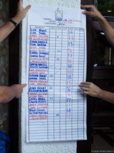 Resultados torneo CSI vs La Salle