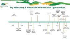 Programa 100 Días del Golf Olímpico