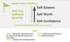 Estudio universitario revela beneficios del golf a la salud (cortesía www.golfandhealth.org)