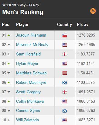 Histórico: Joaquín Niemann se convierte en el mejor jugador del mundo amateur