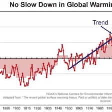 La Trompada al Calentamiento Global (cortesía Post-Bulletin)