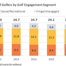 Número de Golfistas Comprometidos (cortesía ngfdashboard)