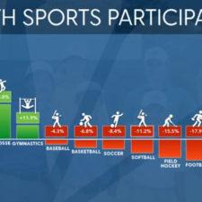Participación de los jóvenes en los deportes (cortesía Golf Advisor)