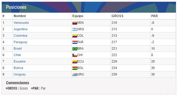II Juegos Suramericanos de la Juventud 2017, Resultados por Equipos