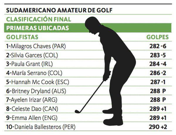 Chaves es la brillante campeona Sudamericana