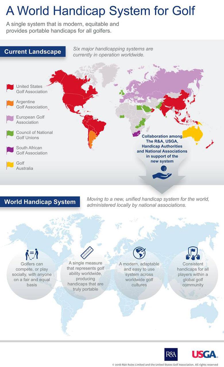 Nuevo Sistema de Hándicap Mundial para ampliar el universo de golfistas (cortesía USGA)