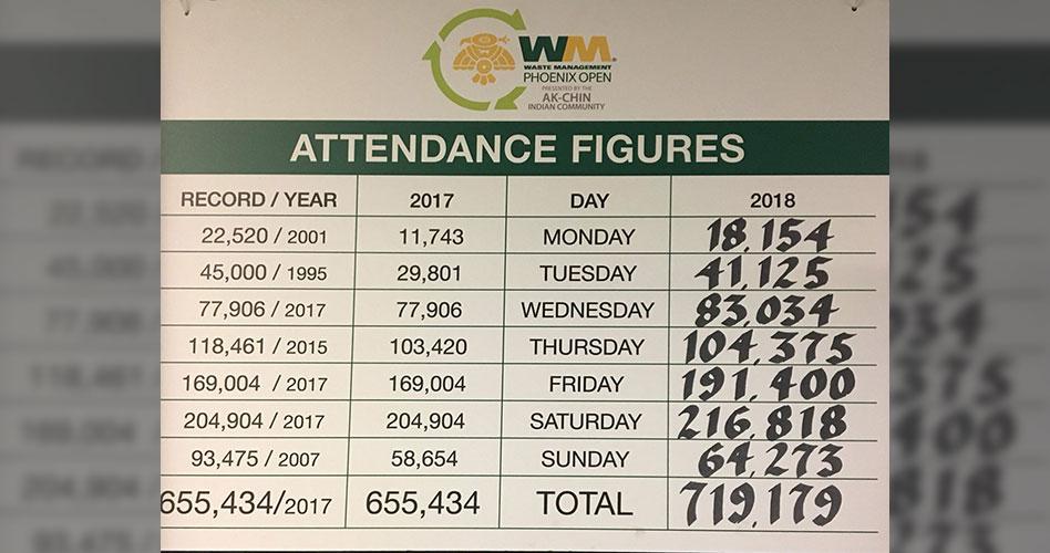 ¡Récord histórico! Scottsdale se acerca a los 720 mil visitantes durante la semana del Phoenix Open
