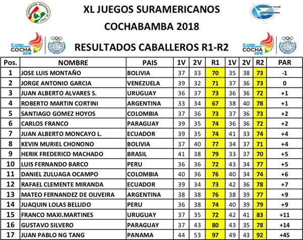 Juan Álvarez ya está en puestos de medallas en los Odesur; Martínez 15° y Rapetti 12ª