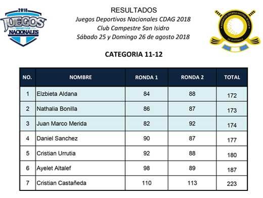 Juegos Deportivos Nacionales 2018