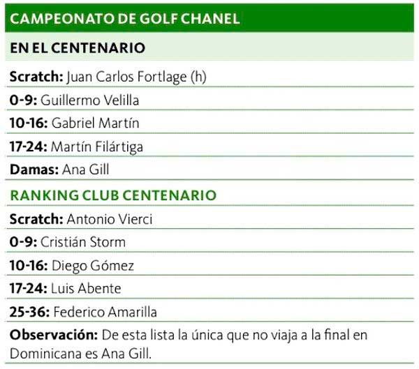 Golfistas paraguayos irán a finales del torneo Golf Channel